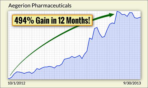 Aegerion Pharma