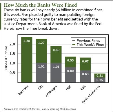 Banks Owe