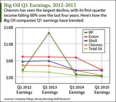 big oil stocks