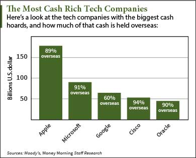 top tech companies