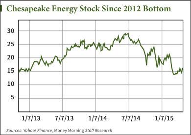 Chesapeake Energy Corporation Chk What Investors Need
