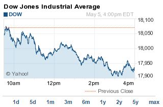DJIA index
