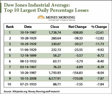 Dow Jones Industrial Average 2 Minute Spdr Sp 500 Etf Trust What
