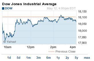 Dow Jones Close Money Morning