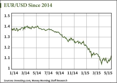 Euro Dollar