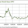 FireEye stock