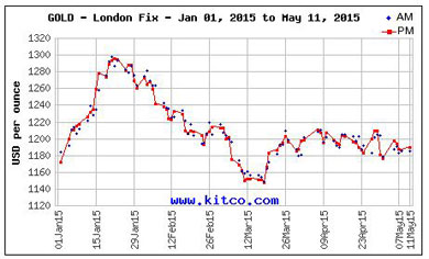 GLD-ETF_gold-prices-2015