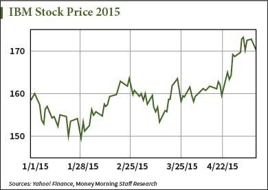 IBM stock price today