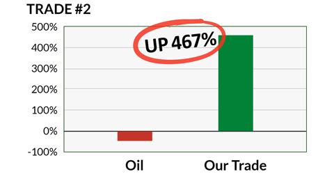 Invest in oil