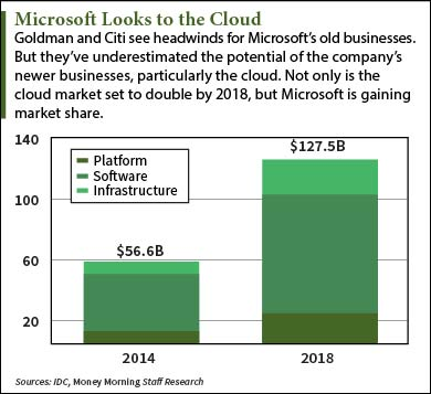 Microsoft (MSFT) Stock Is Not a Sell – Goldman and Citi Are Wrong