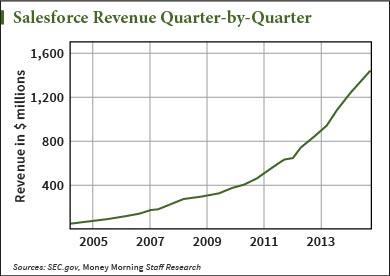 will Microsoft buy salesforce
