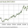 SanDisk stock