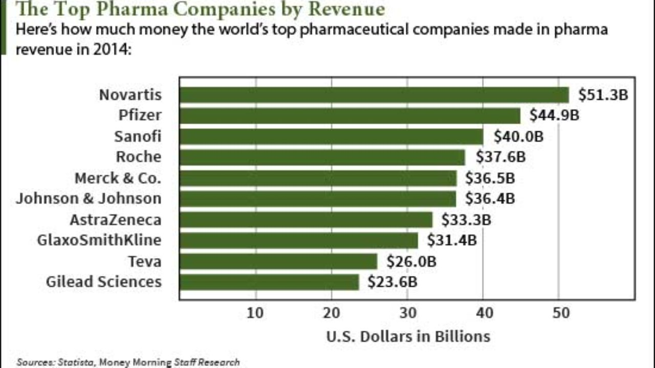 Complete List of Pharmaceutical Companies with the Highest Revenue