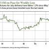 crude oil price today