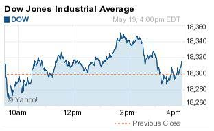 Dow Jones Industrial Average today