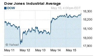 how did the stock market do today