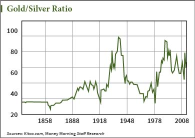 How to Buy Silver Now Before Prices Rise