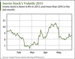 Inovio Stock