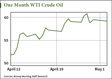 oil price chart