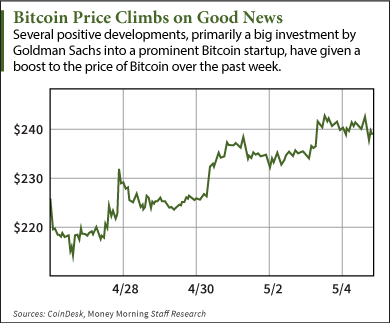 Price of Bitcoin Creeps Up on Wave of Major Developments