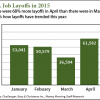job layoffs
