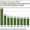 obamacare ruling premium
