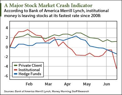 BREAKING: One of the Biggest Stock Market Crash Indicators Since 2008