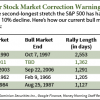 stock market correction table
