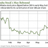 BABA share price