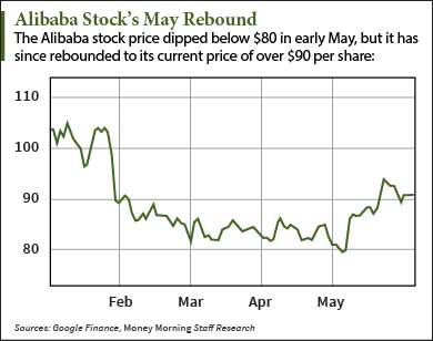 BABA stock price today