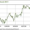 ibm stock