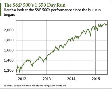 stock market correction graph