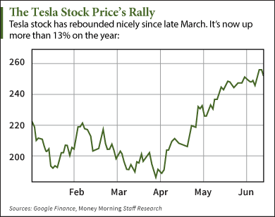 Tesla Stock Quote Beauteous Why The Tesla Stock Quote Is Up 13% This Year