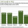 U.S. company layoffs
