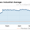 why the dow rose today