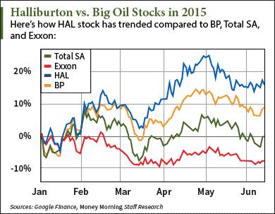 halliburton stock price