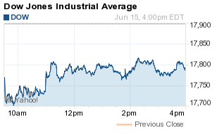 Why Is the Stock Market Down Today? DJIA Sheds 107 Points