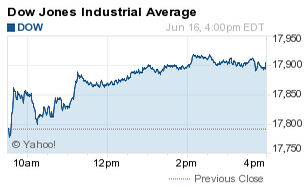 how did the dow jones industrial average djia do today