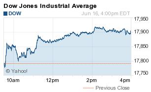 How Did the Dow Jones Industrial Average (DJIA) Do Today? - Nasdaq.com