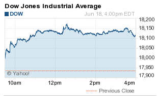 what did the dow do today