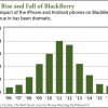 blackberry stock