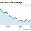 why the dow fell today