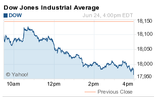 Why the Dow Fell Today - DJIA Down 178 Points