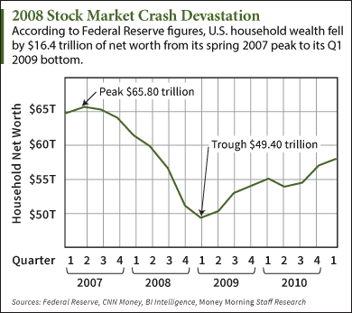 2008 stock market crash