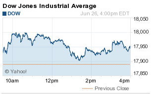 Dow Jones Industrial Average Today Adds 56 Points