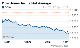 why the stock market is down today