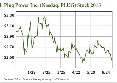 PLUG stock