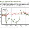 buy Microsoft stock