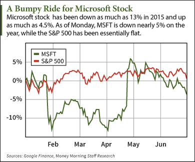 buy Microsoft stock