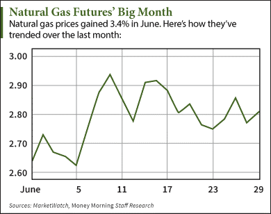 natural gas features